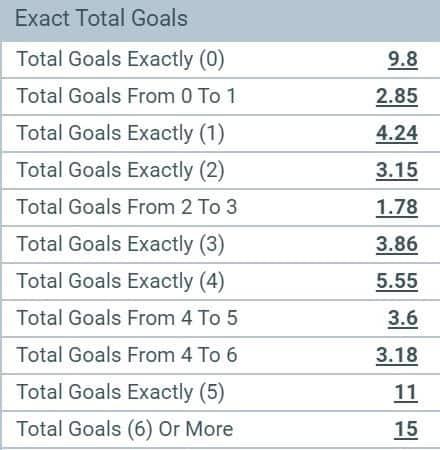 exact number of goals market