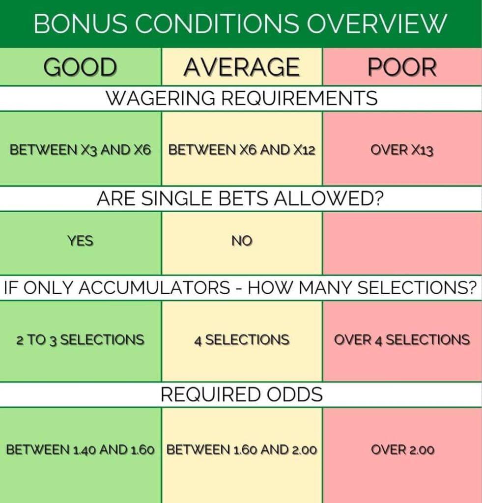 welcome bonus inforgraphic